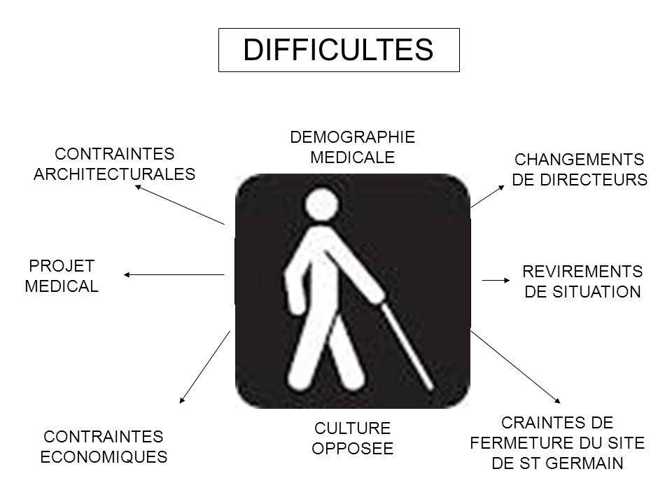 DIFFICULTES DEMOGRAPHIE MEDICALE CONTRAINTES ARCHITECTURALES