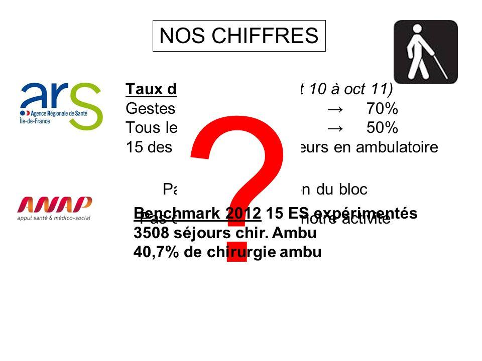 NOS CHIFFRES Taux d'ambulatoire (oct 10 à oct 11)