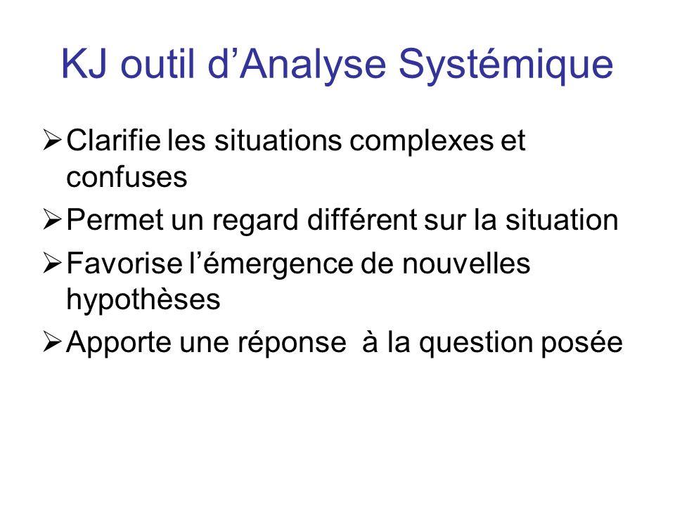 KJ outil d'Analyse Systémique