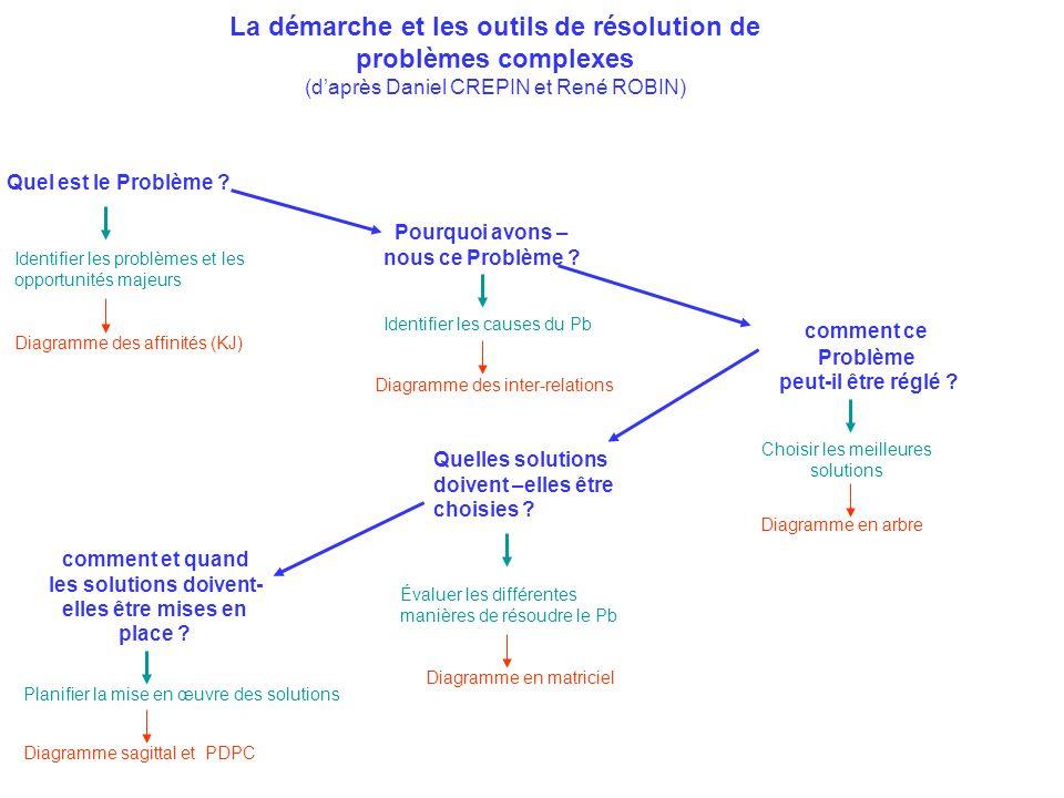 La démarche et les outils de résolution de problèmes complexes