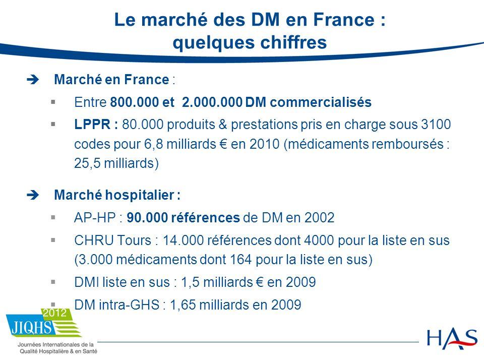 Le marché des DM en France : quelques chiffres
