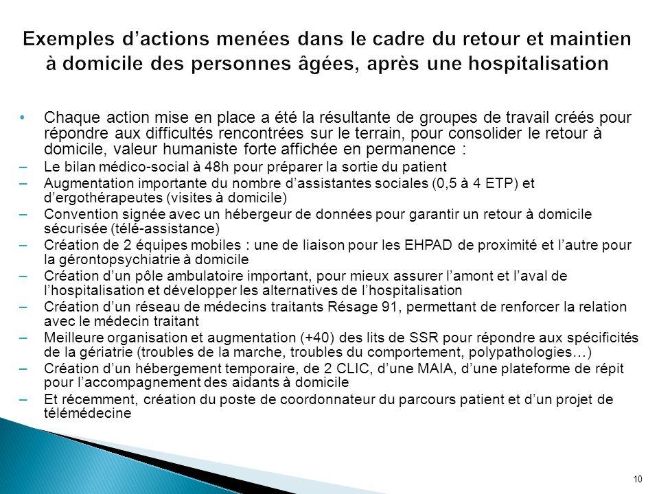 Exemples d'actions menées dans le cadre du retour et maintien à domicile des personnes âgées, après une hospitalisation