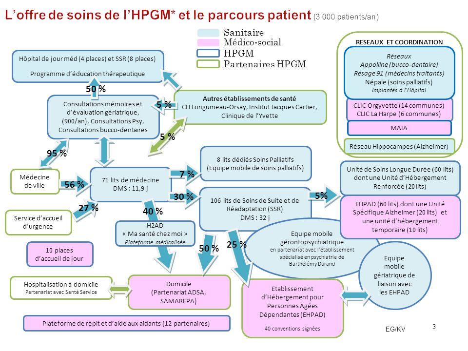 L'offre de soins de l'HPGM* et le parcours patient (3 000 patients/an)