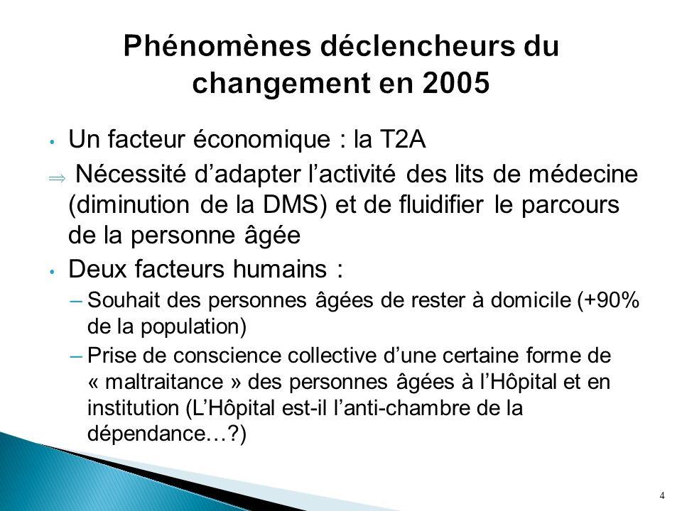 Phénomènes déclencheurs du changement en 2005