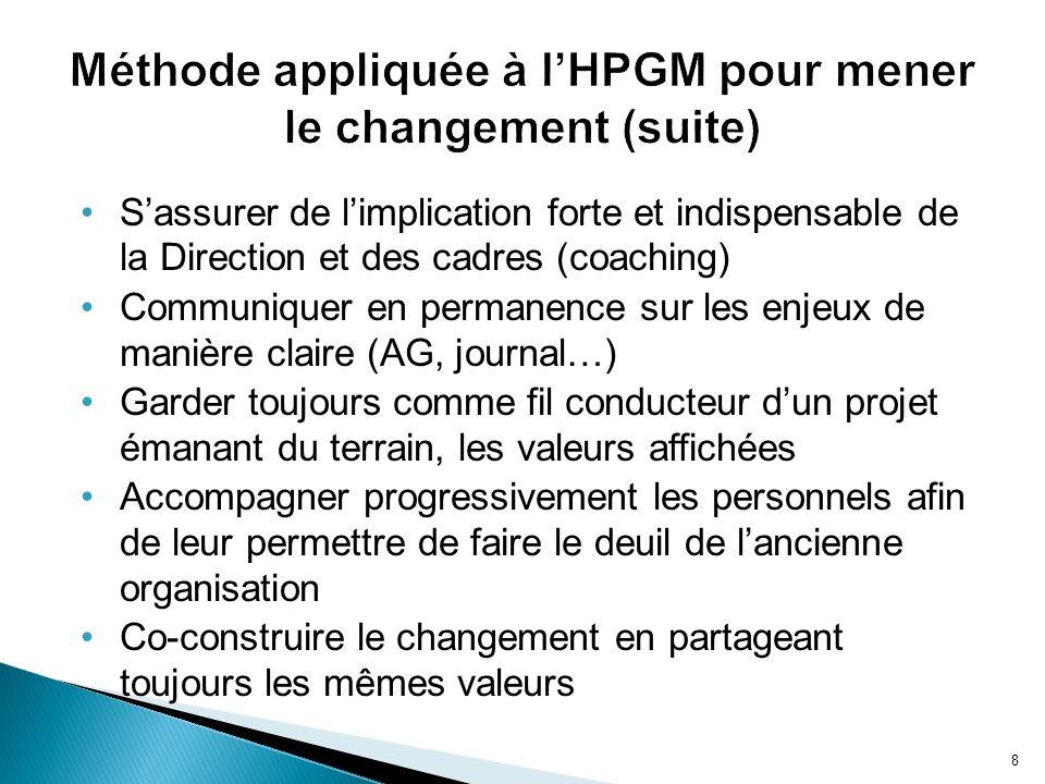 Méthode appliquée à l'HPGM pour mener le changement (suite)
