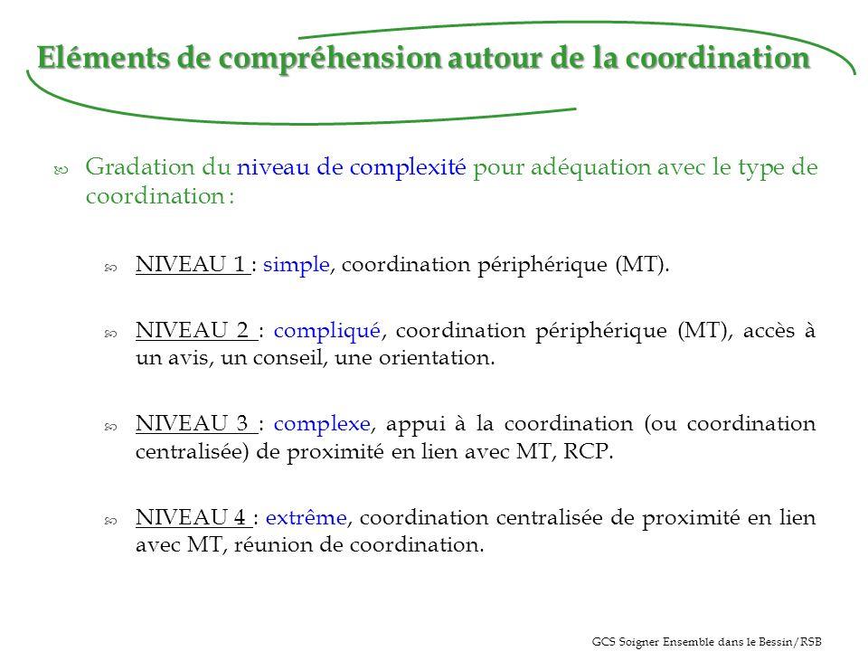 Eléments de compréhension autour de la coordination