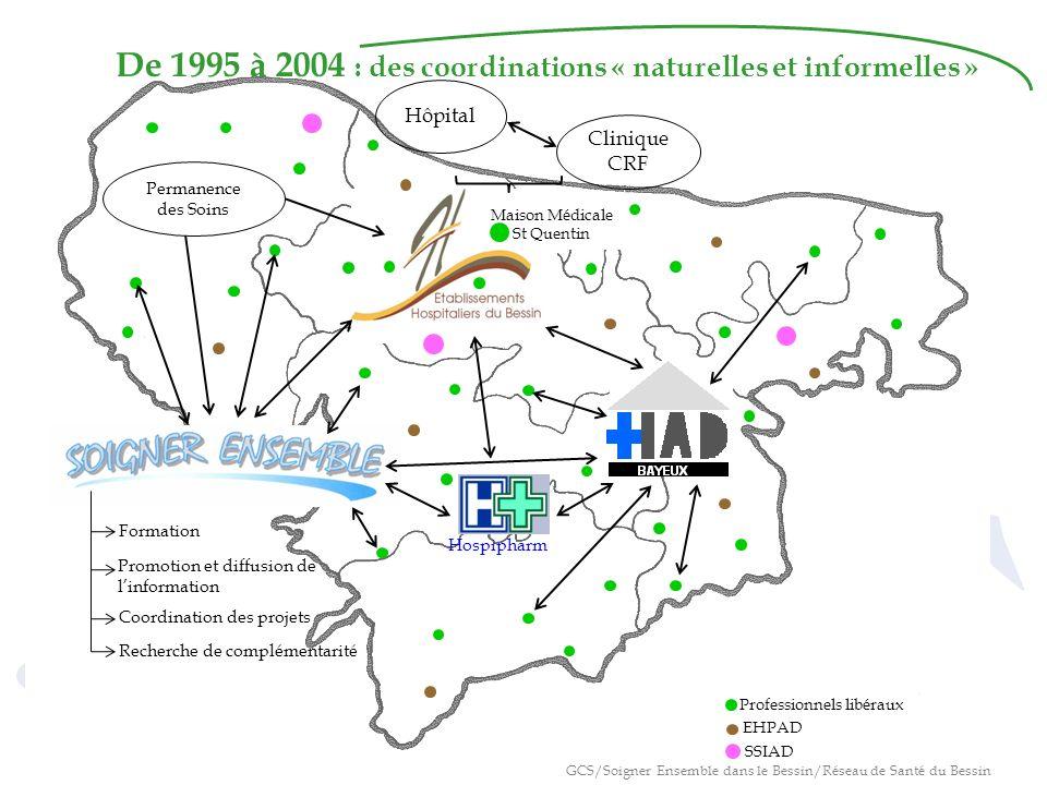 De 1995 à 2004 : des coordinations « naturelles et informelles »