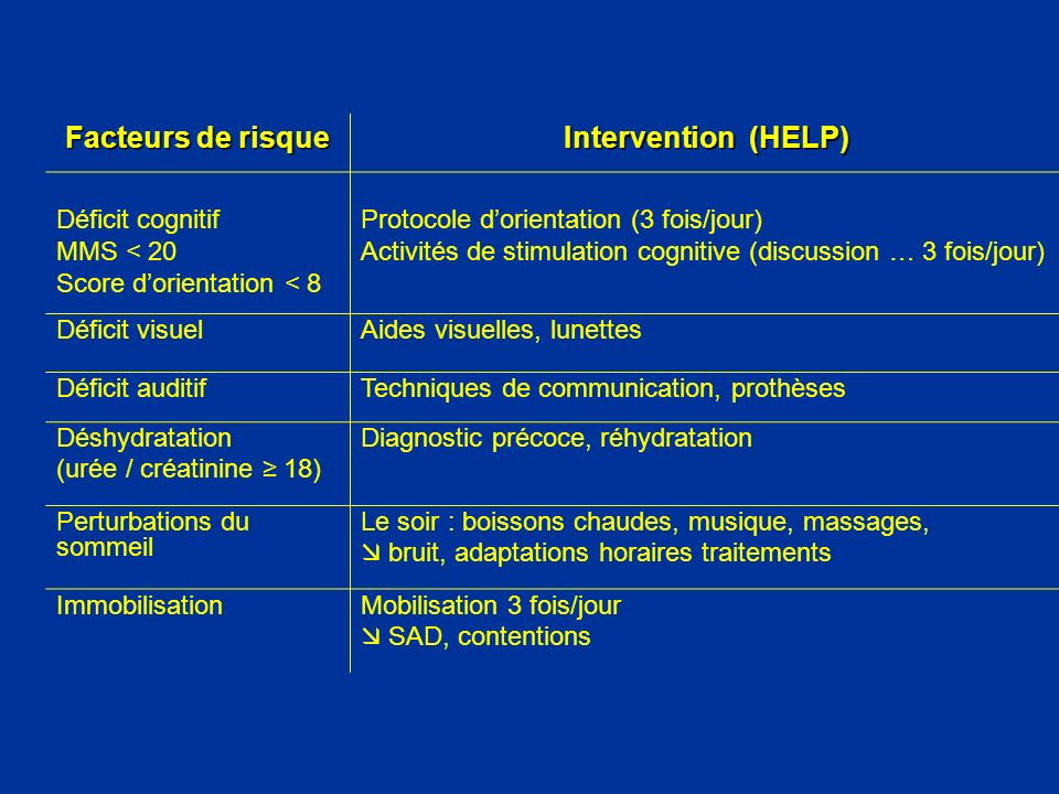 Facteurs de risque Intervention (HELP)