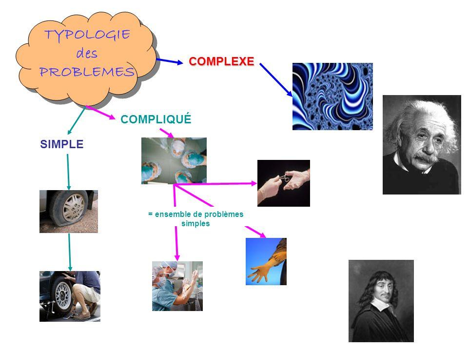 TYPOLOGIE des PROBLEMES