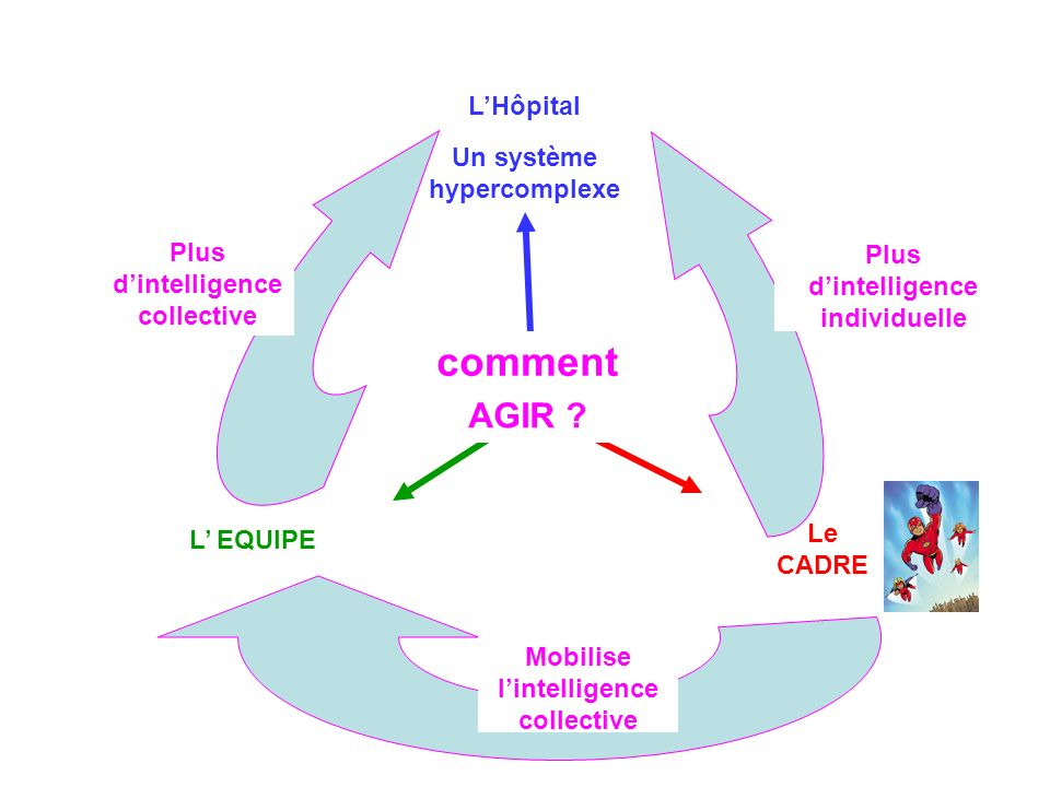 comment AGIR L'Hôpital Un système hypercomplexe