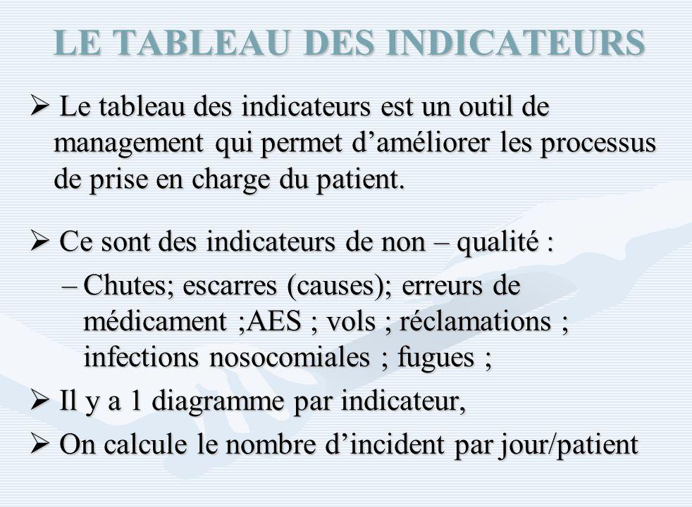 LE TABLEAU DES INDICATEURS