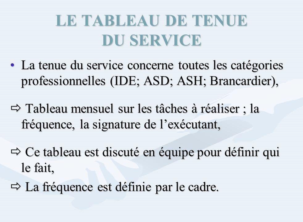 LE TABLEAU DE TENUE DU SERVICE