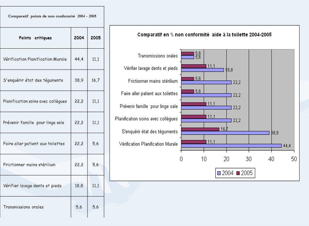 Comparatif points de non conformité 2004 - 2005