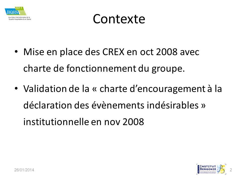 Contexte Mise en place des CREX en oct 2008 avec charte de fonctionnement du groupe.
