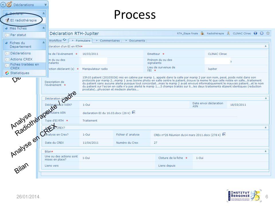 Process Déclaration Radiothérapeute / cadre Analyse Analyse en CREX