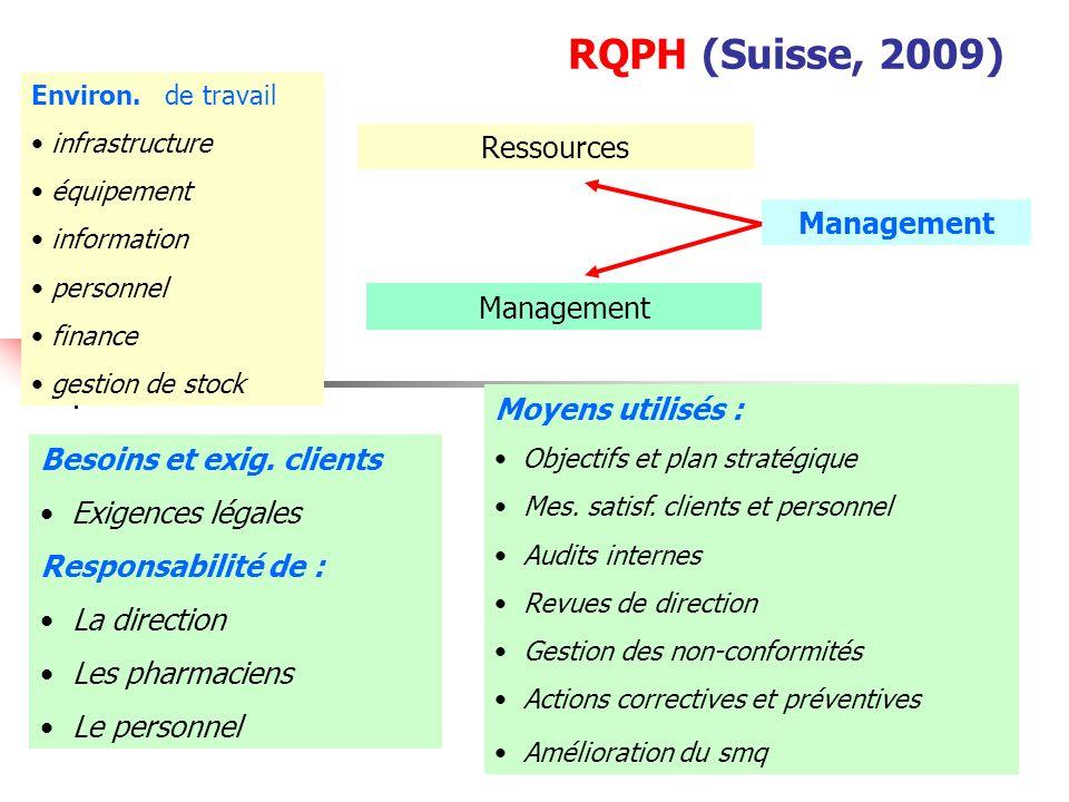 RQPH (Suisse, 2009) Ressources Management Management Moyens utilisés :