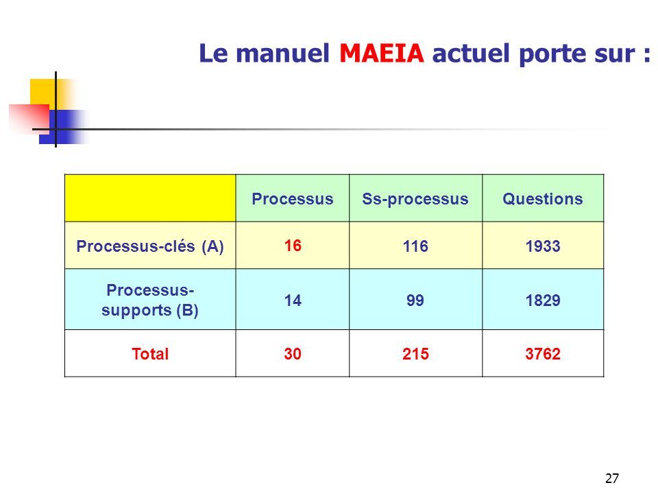 Processus-supports (B)