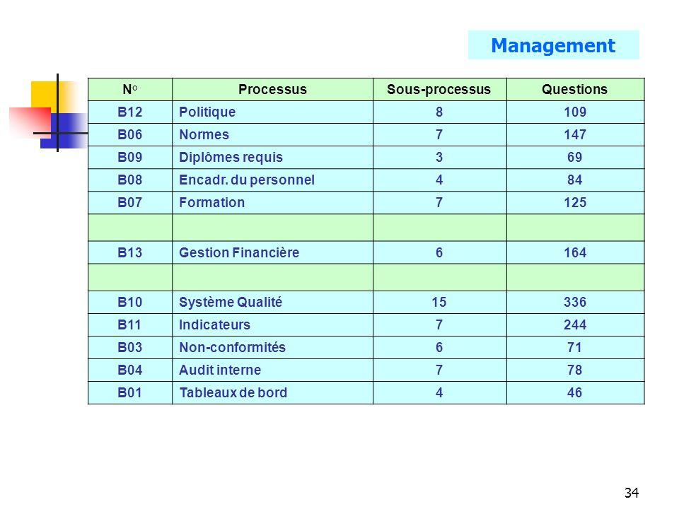 Management N° Processus Sous-processus Questions B12 Politique 8 109
