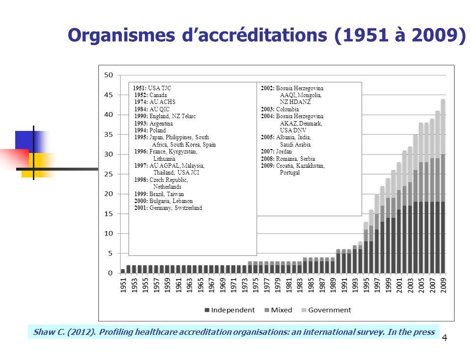 Organismes d'accréditations (1951 à 2009)