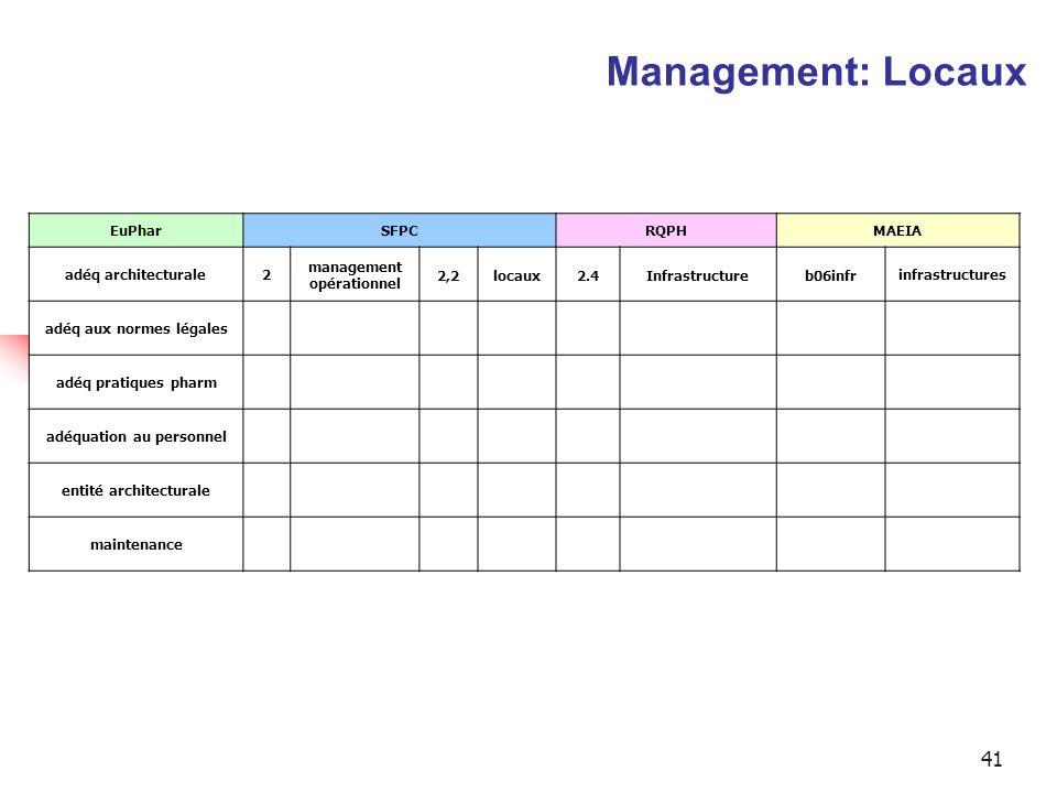 Management: Locaux EuPhar SFPC RQPH MAEIA adéq architecturale 2