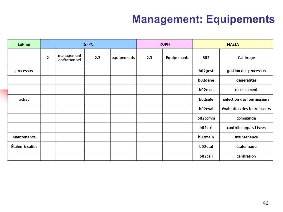 Management: Equipements