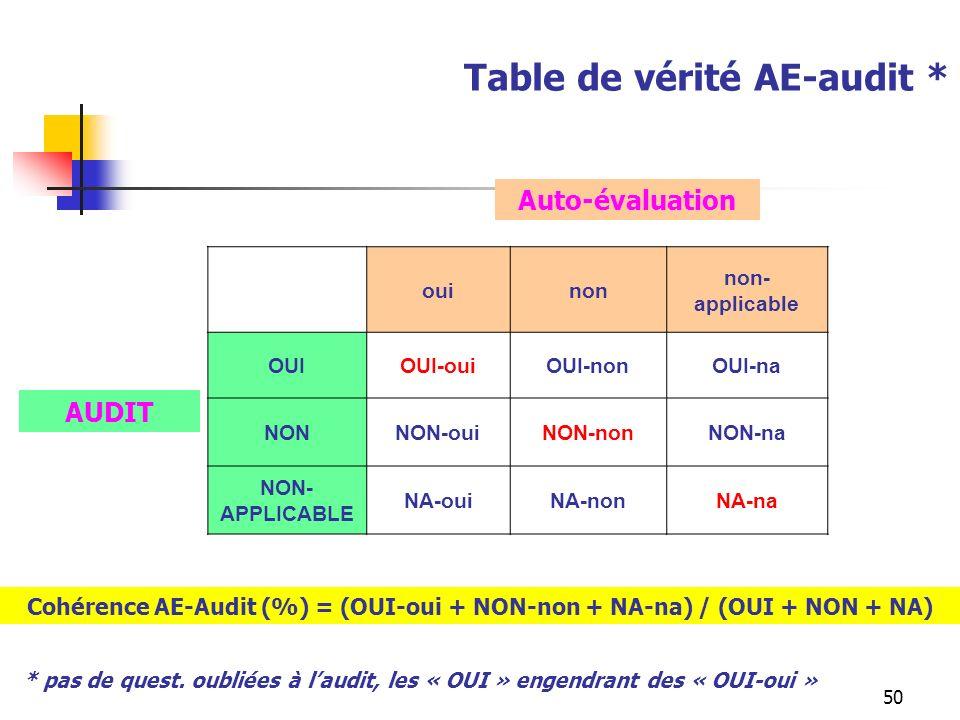 Table de vérité AE-audit *