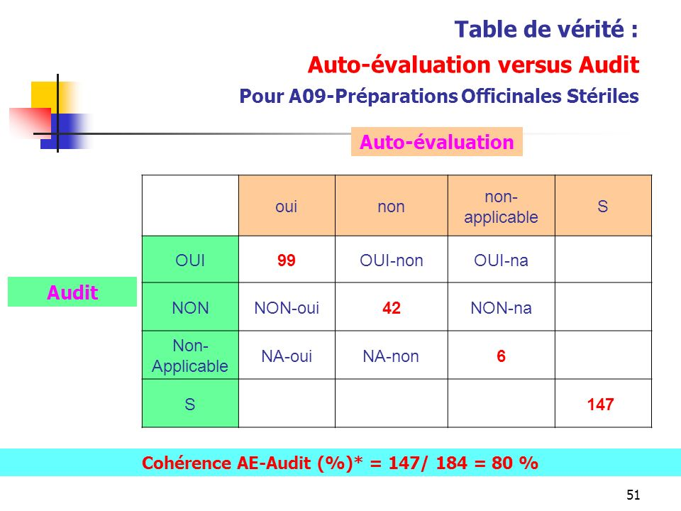 Cohérence AE-Audit (%)* = 147/ 184 = 80 %
