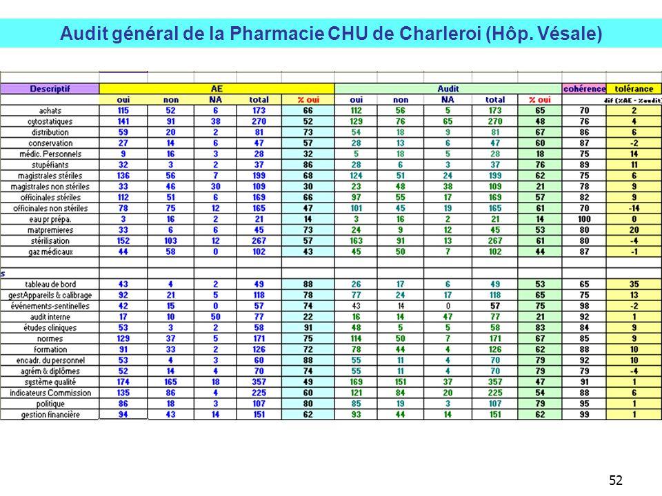 Audit général de la Pharmacie CHU de Charleroi (Hôp. Vésale)