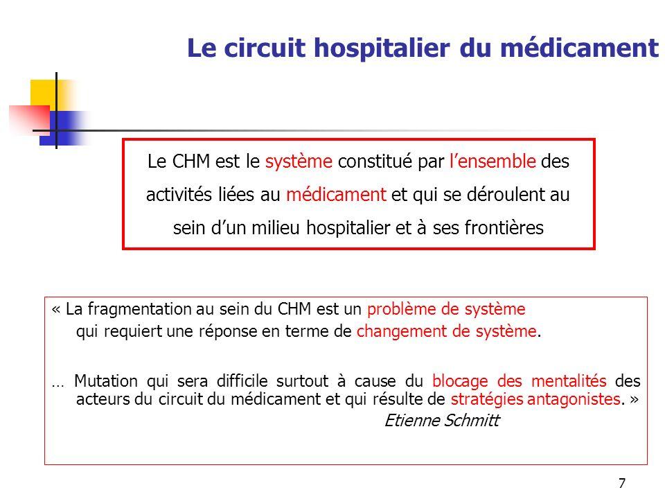 Le circuit hospitalier du médicament