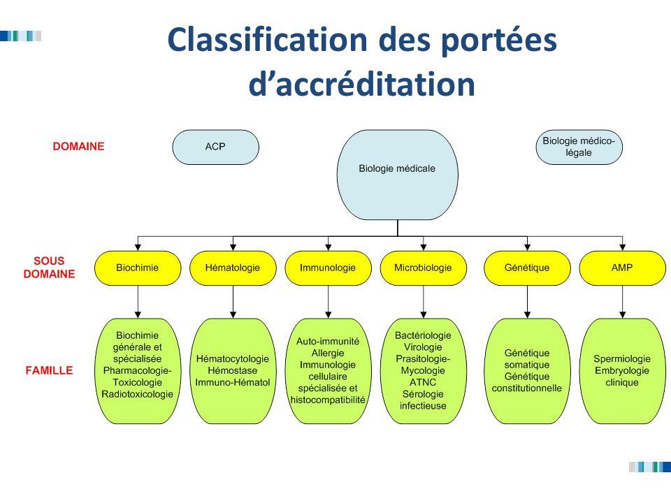 Classification des portées d'accréditation