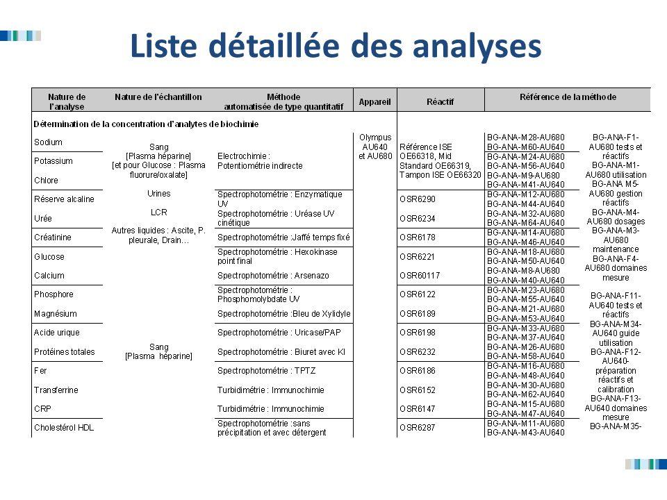 Liste détaillée des analyses
