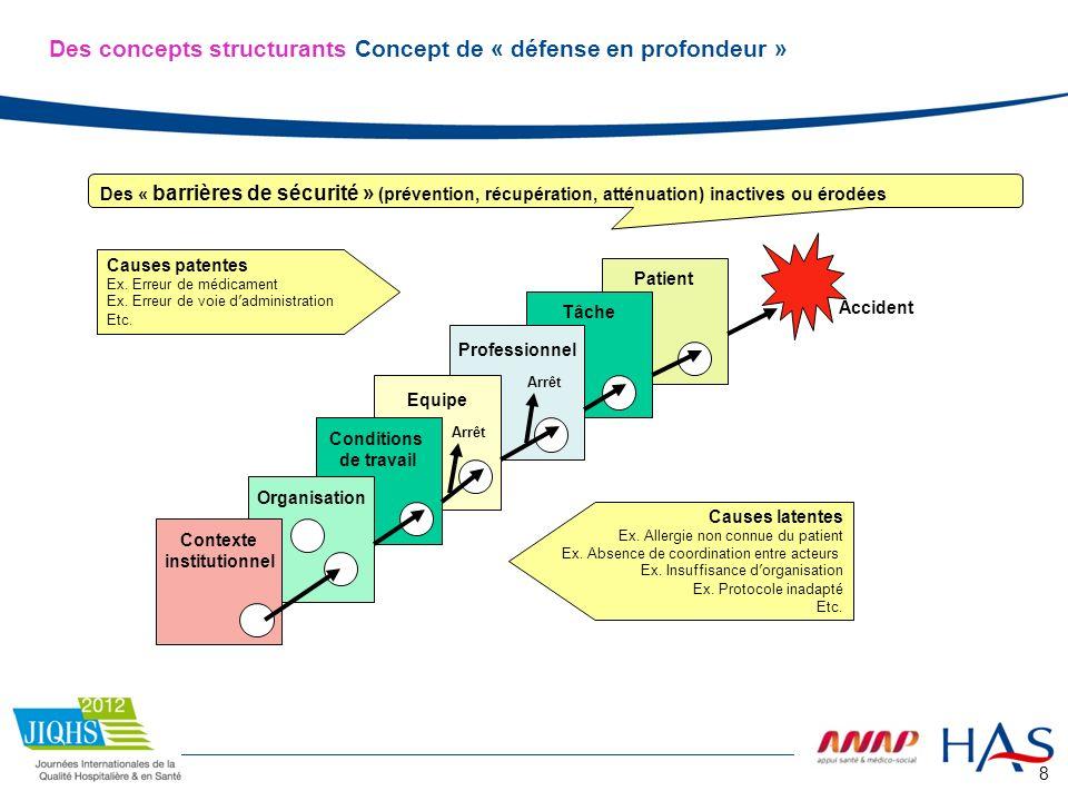 Des concepts structurants Concept de « défense en profondeur »