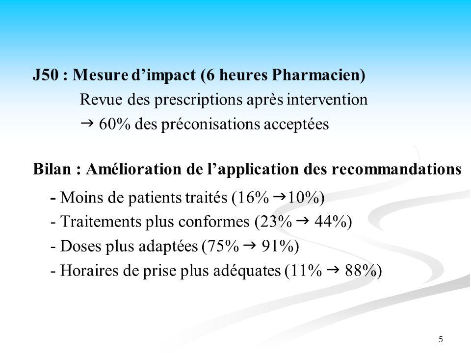J50 : Mesure d'impact (6 heures Pharmacien)