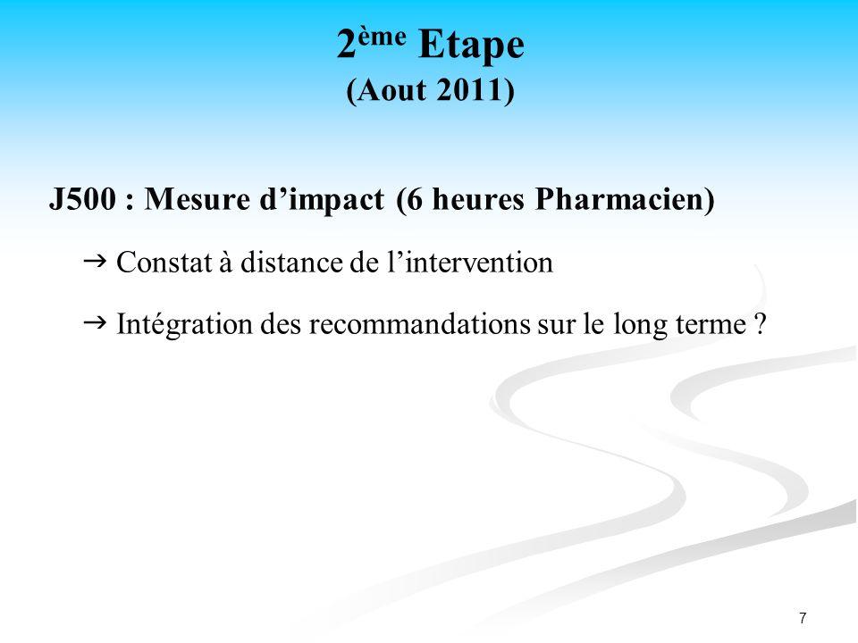 2ème Etape (Aout 2011) J500 : Mesure d'impact (6 heures Pharmacien)