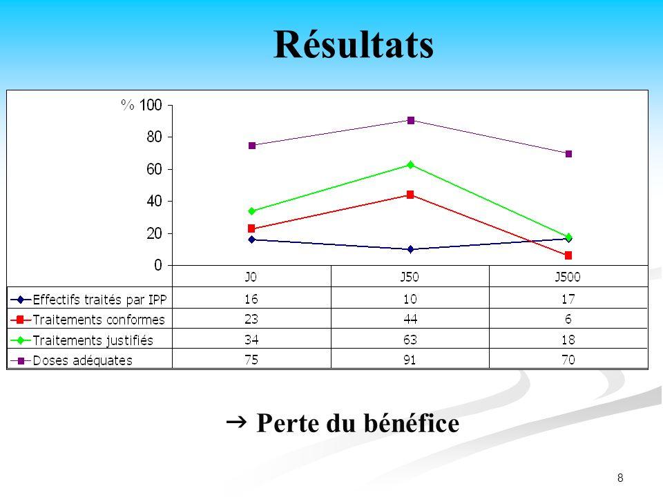 Résultats %  Perte du bénéfice