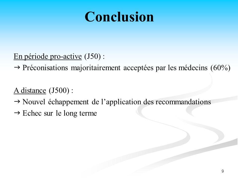 Conclusion En période pro-active (J50) :