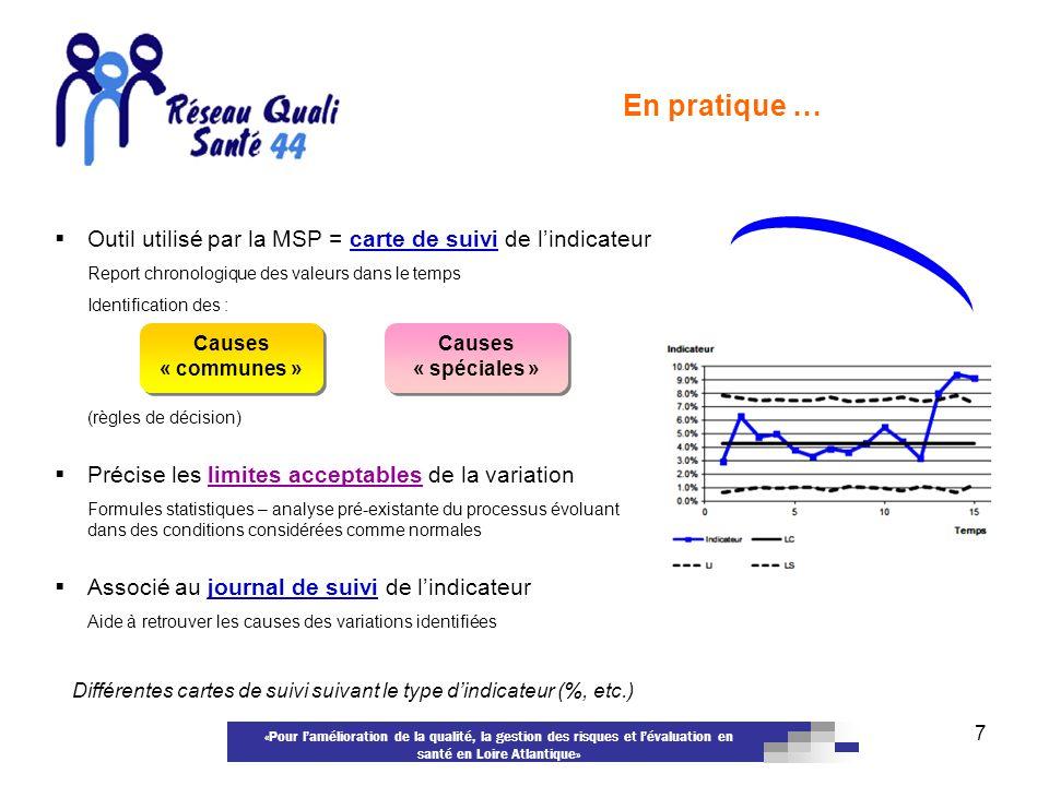 En pratique … Outil utilisé par la MSP = carte de suivi de l'indicateur. Report chronologique des valeurs dans le temps.