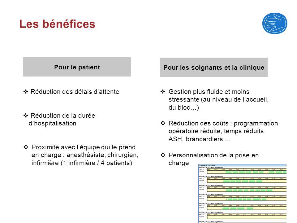 Les bénéfices Pour le patient Pour les soignants et la clinique