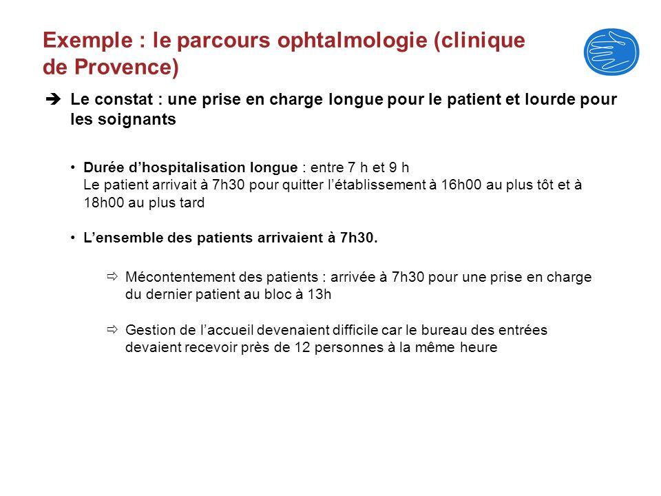 Exemple : le parcours ophtalmologie (clinique de Provence)