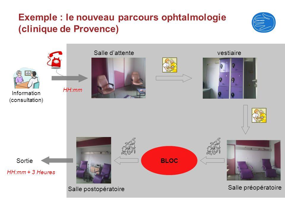 Exemple : le nouveau parcours ophtalmologie (clinique de Provence)