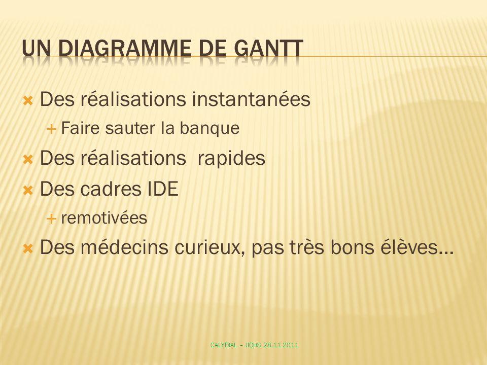 Un diagramme de GantT Des réalisations instantanées