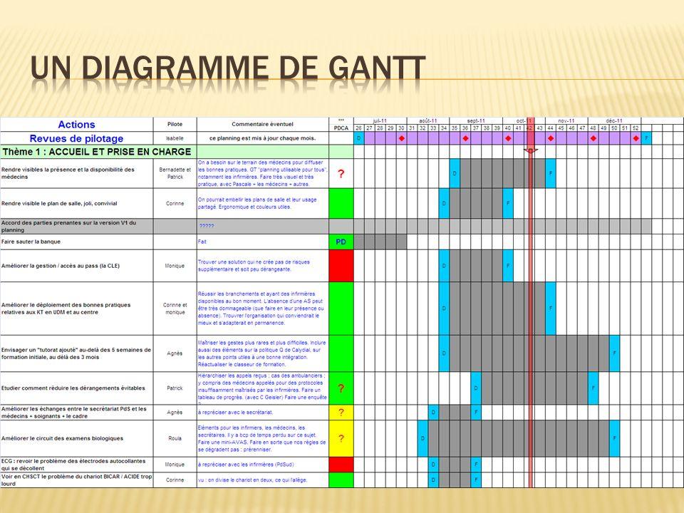 Un diagramme de GantT