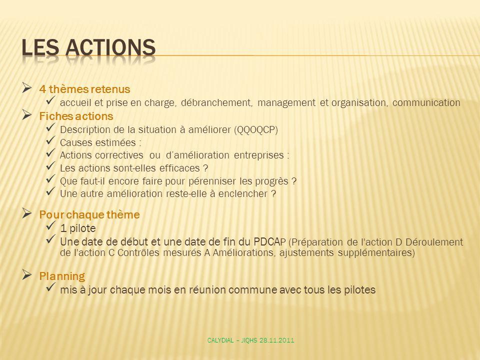 LES Actions 4 thèmes retenus Fiches actions Pour chaque thème Planning