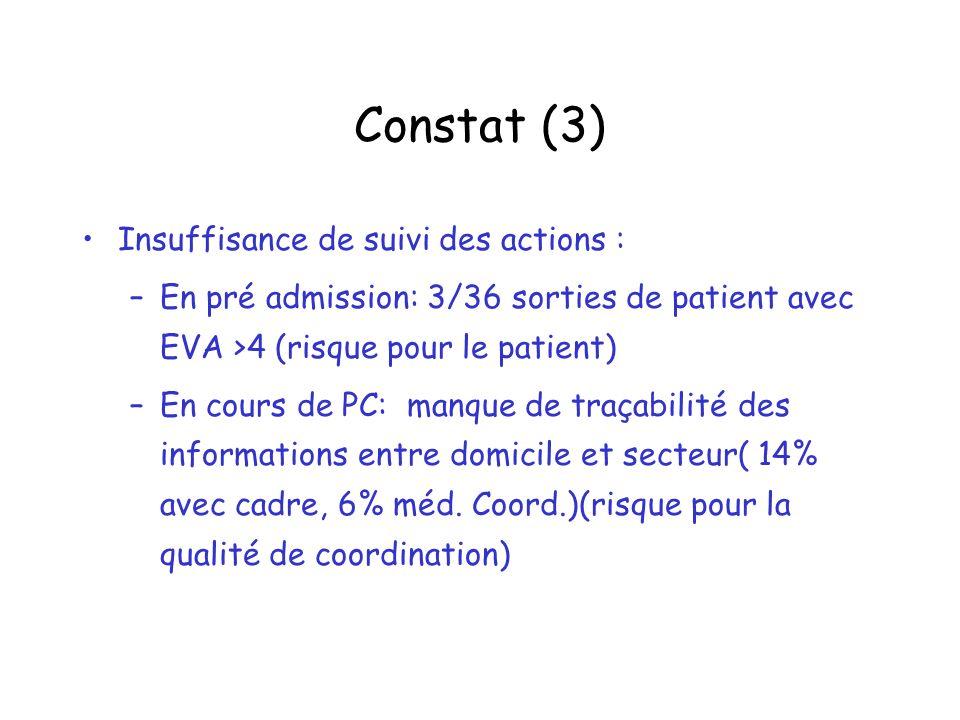 Constat (3) Insuffisance de suivi des actions :