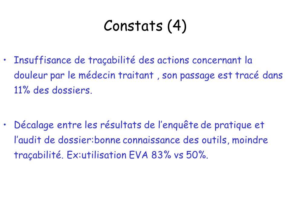 Constats (4) Insuffisance de traçabilité des actions concernant la douleur par le médecin traitant , son passage est tracé dans 11% des dossiers.