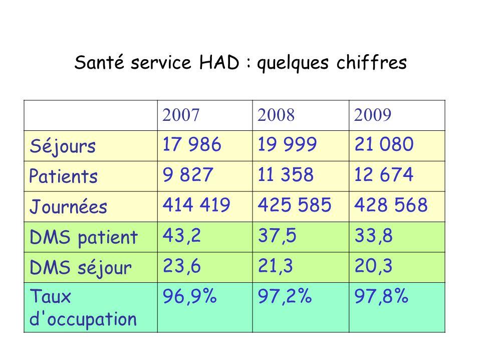 Santé service HAD : quelques chiffres