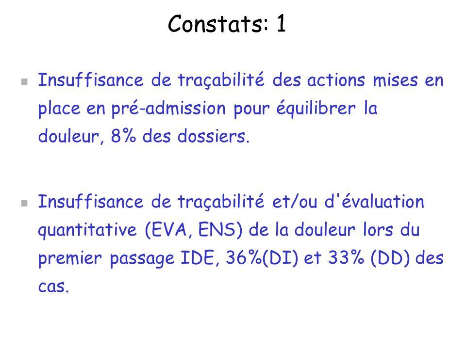 Constats: 1 Insuffisance de traçabilité des actions mises en place en pré-admission pour équilibrer la douleur, 8% des dossiers.
