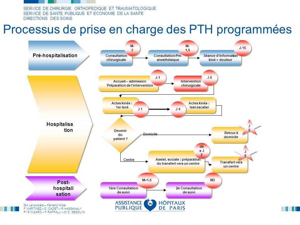 Processus de prise en charge des PTH programmées
