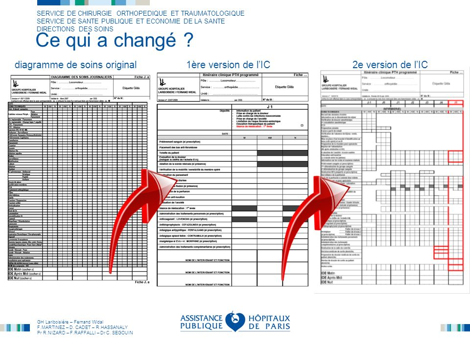Ce qui a changé diagramme de soins original 1ère version de l'IC 2e version de l'IC