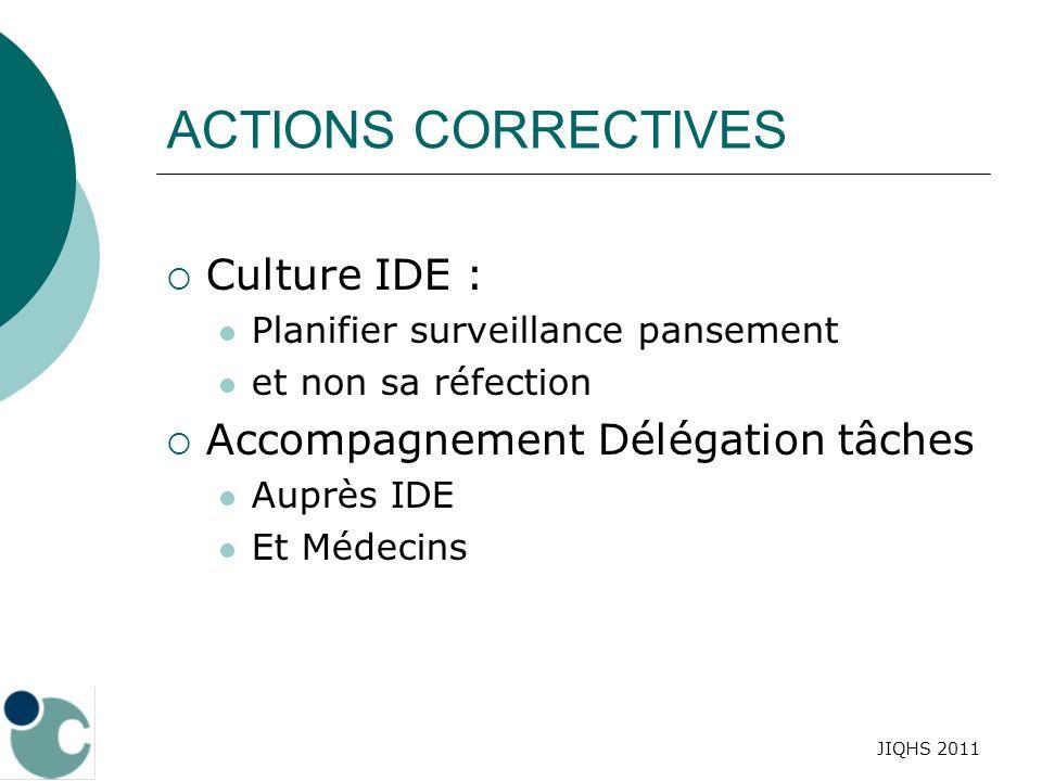 ACTIONS CORRECTIVES Culture IDE : Accompagnement Délégation tâches